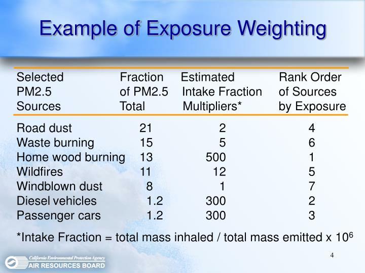 Example of Exposure Weighting