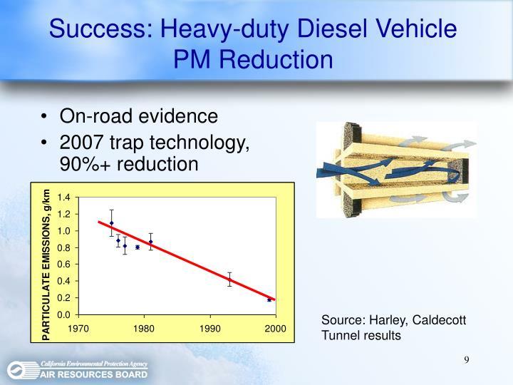 Success: Heavy-duty Diesel Vehicle PM Reduction