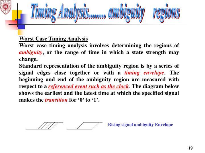 Rising signal ambiguity Envelope