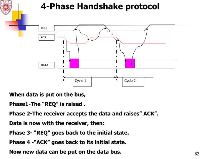 4-Phase Handshake protocol
