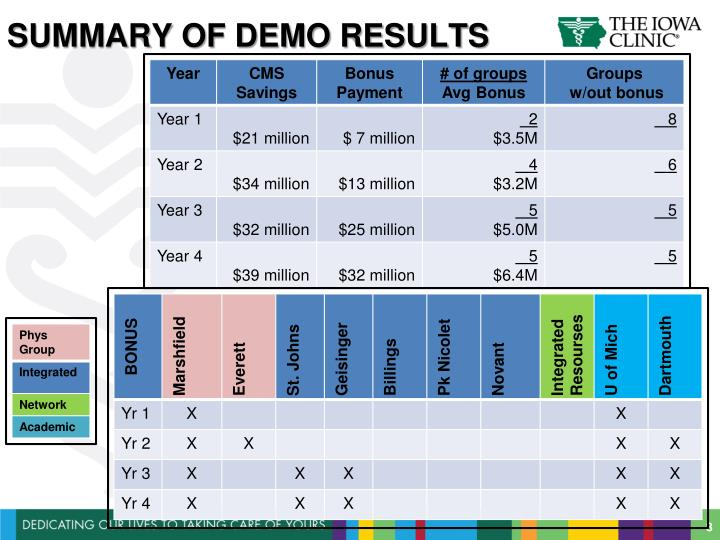 Summary of demo results