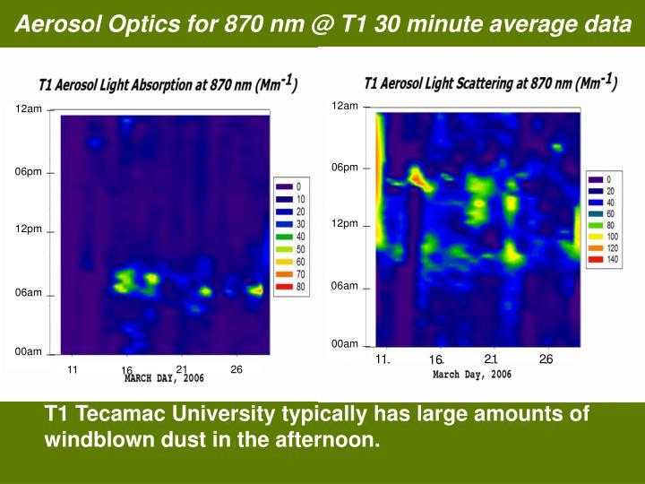 Aerosol Optics for 870 nm @ T1 30 minute average data