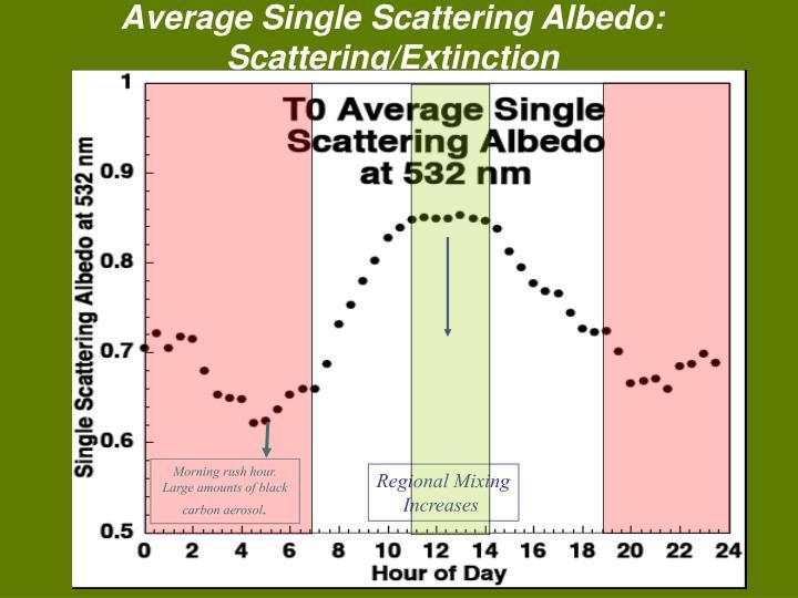 Average Single Scattering Albedo: Scattering/Extinction