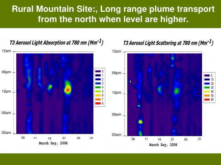 Rural Mountain Site:, Long range plume transport from the north when level are higher.