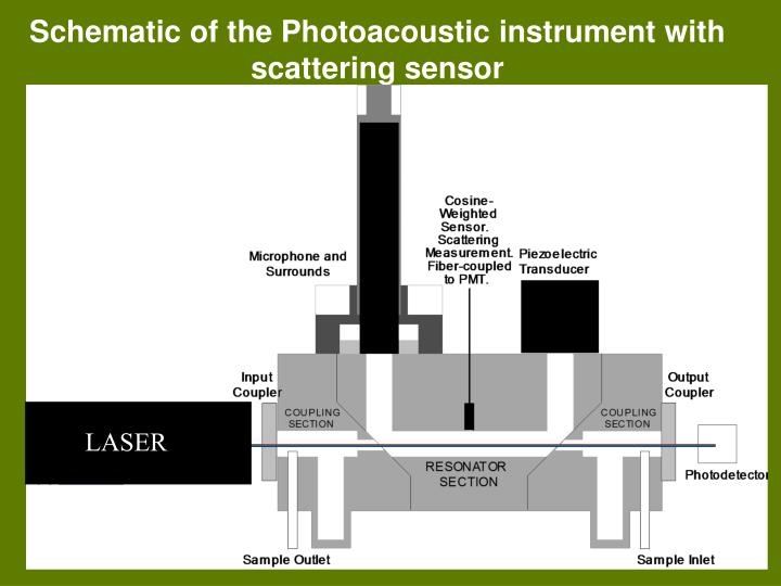 Schematic of the Photoacoustic instrument with scattering sensor