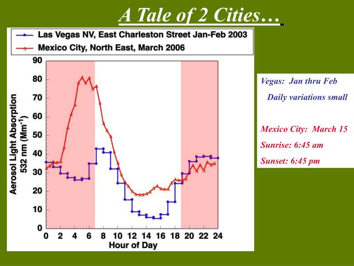 A Tale of 2 Cities…