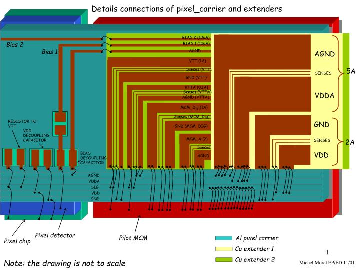 Details connections of pixel_carrier and extenders
