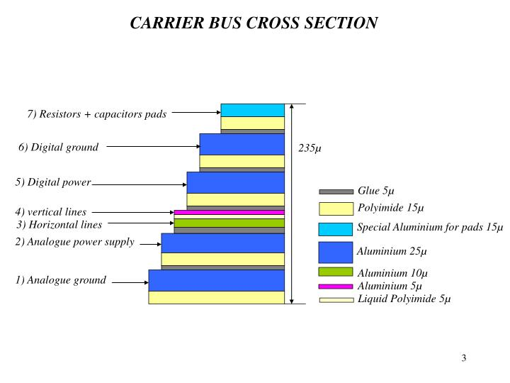 CARRIER BUS CROSS SECTION