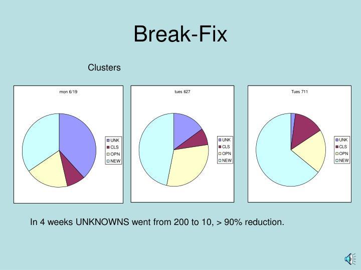 Break-Fix