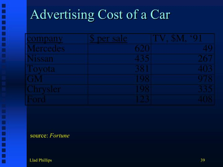 Advertising Cost of a Car