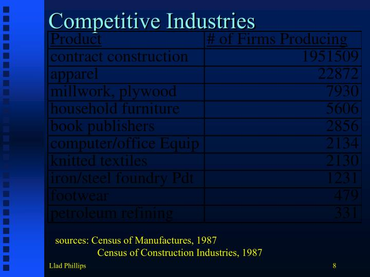Competitive Industries