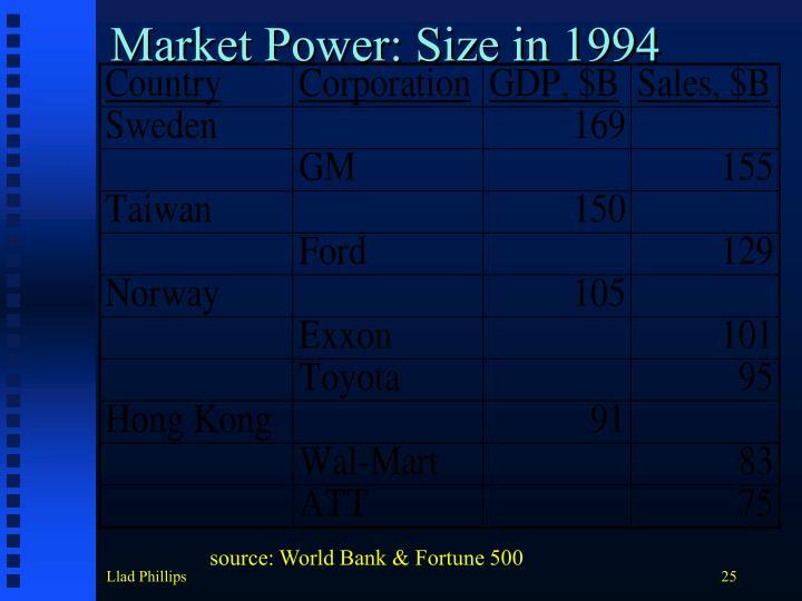 Market Power: Size in 1994