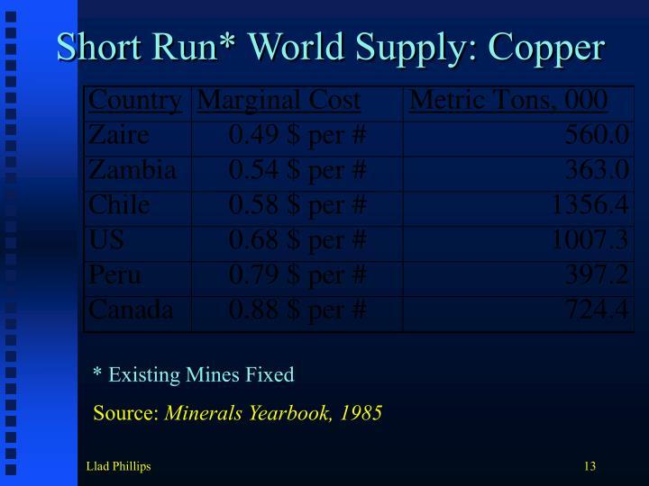 Short Run* World Supply: Copper
