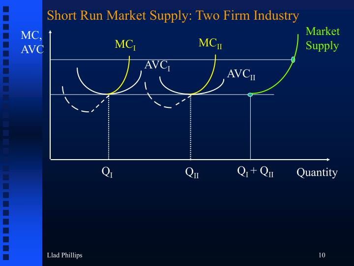 Short Run Market Supply: Two Firm Industry