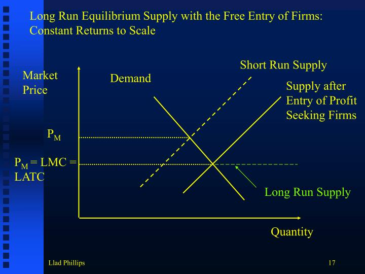 Long Run Equilibrium Supply with the Free Entry of Firms: