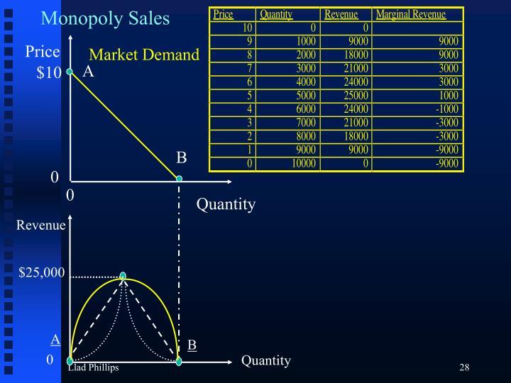 Monopoly Sales