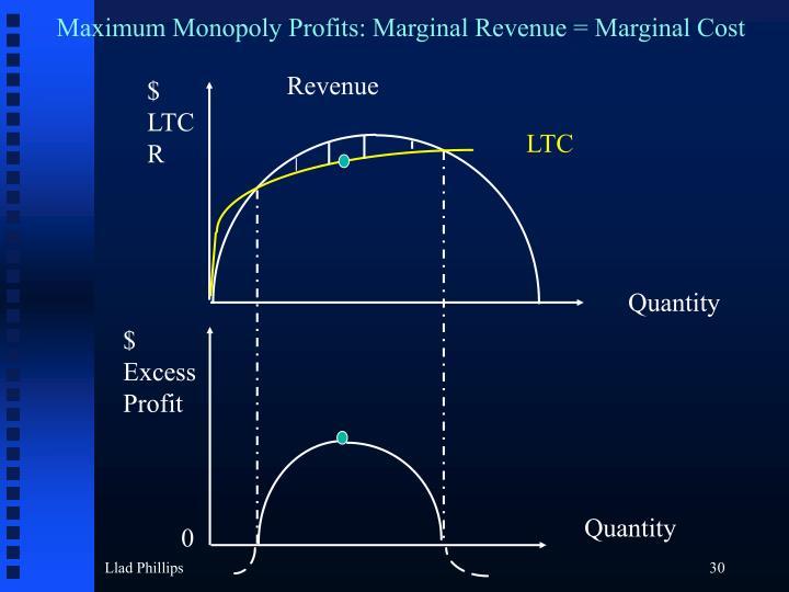 Maximum Monopoly Profits: Marginal Revenue = Marginal Cost