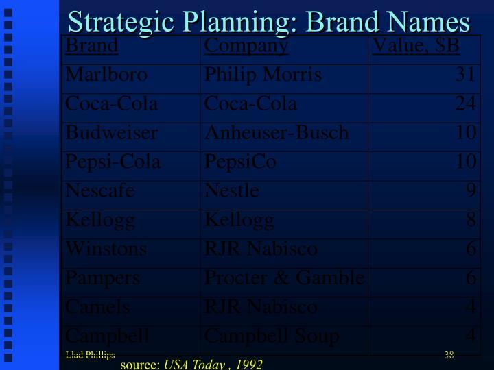 Strategic Planning: Brand Names
