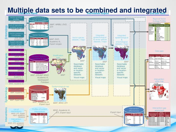 Multiple data sets to be combined and integrated