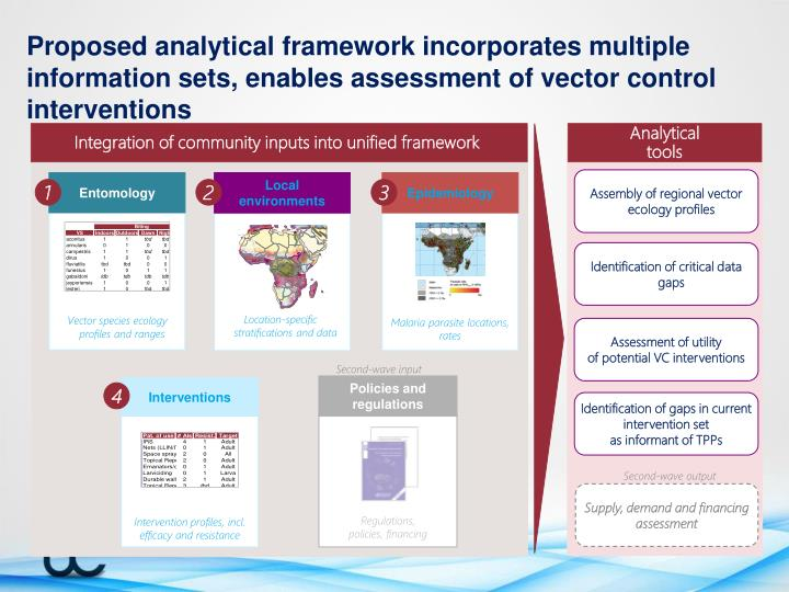 Proposed analytical framework incorporates multiple information sets, enables assessment of vector control interventions