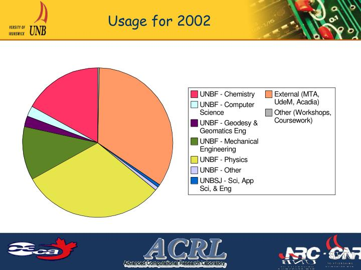 Usage for 2002