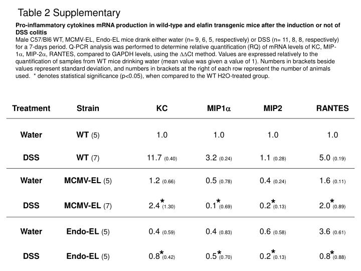 Table 2 Supplementary