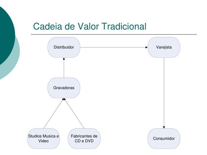 Cadeia de Valor Tradicional