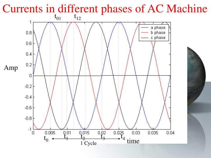 Currents in different phases of AC Machine