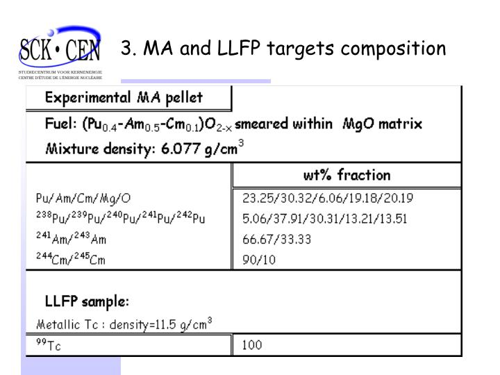 3. MA and LLFP targets composition