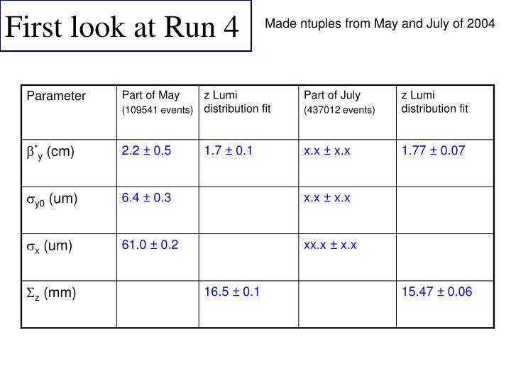 First look at Run 4