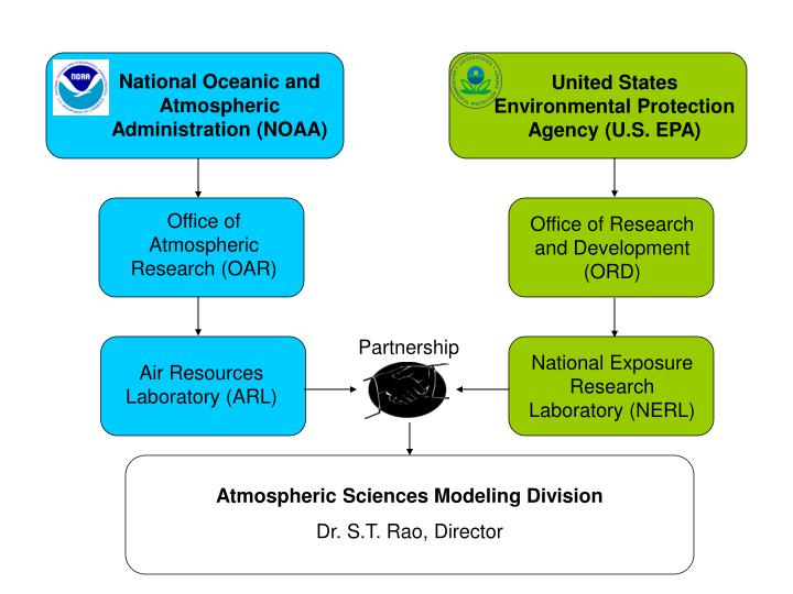 National Oceanic and Atmospheric Administration (NOAA)
