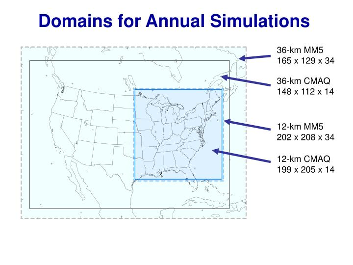 Domains for Annual Simulations