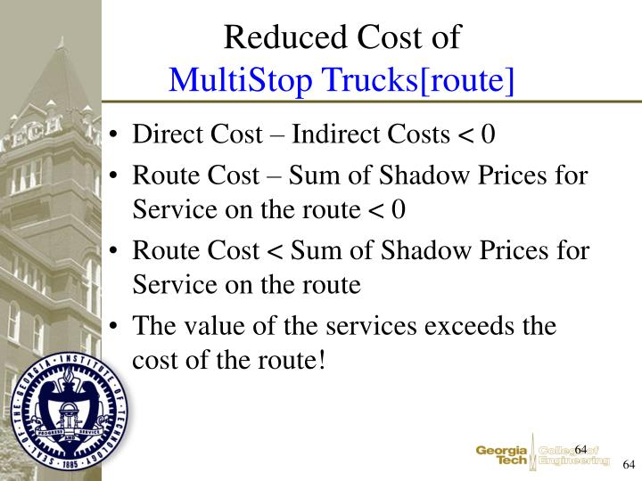 Direct Cost – Indirect Costs < 0
