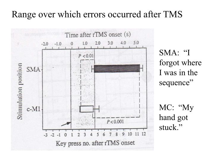 Range over which errors occurred after TMS