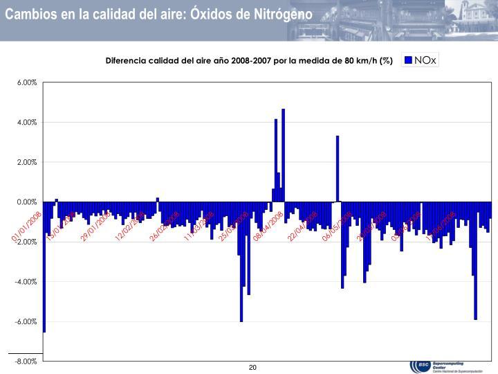 Cambios en la calidad del aire: Óxidos de Nitrógeno