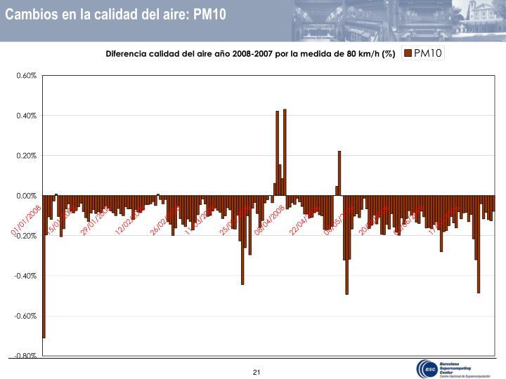Cambios en la calidad del aire: PM10