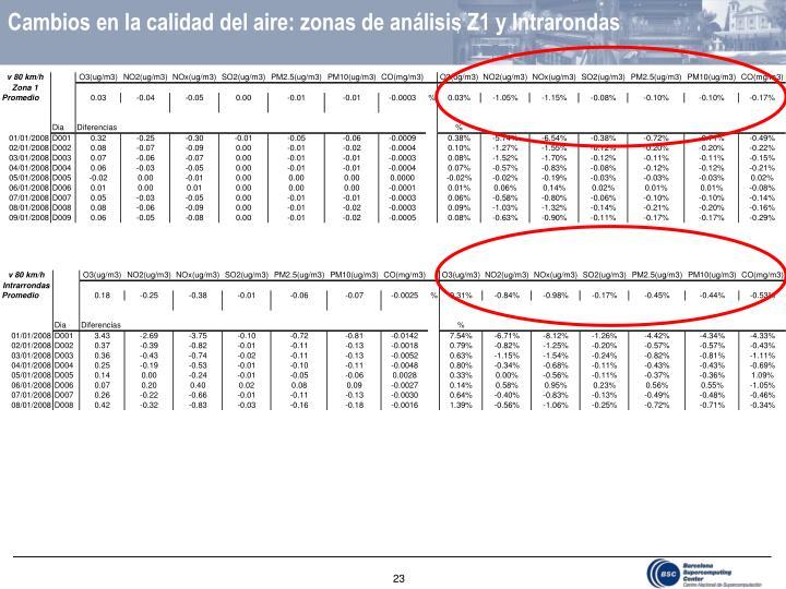 Cambios en la calidad del aire: zonas de análisis Z1 y Intrarondas