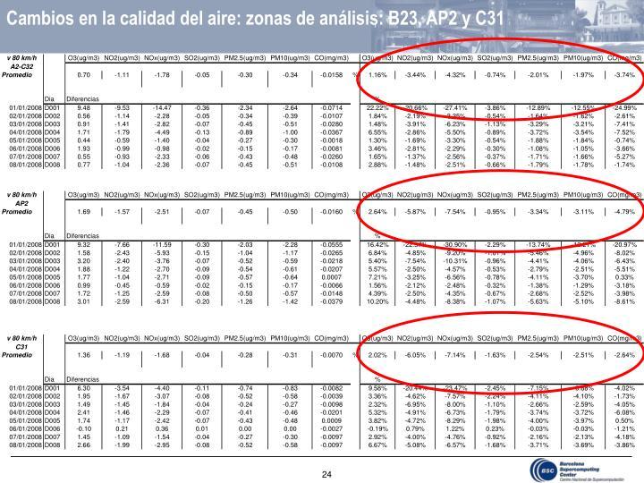 Cambios en la calidad del aire: zonas de análisis: B23, AP2 y C31