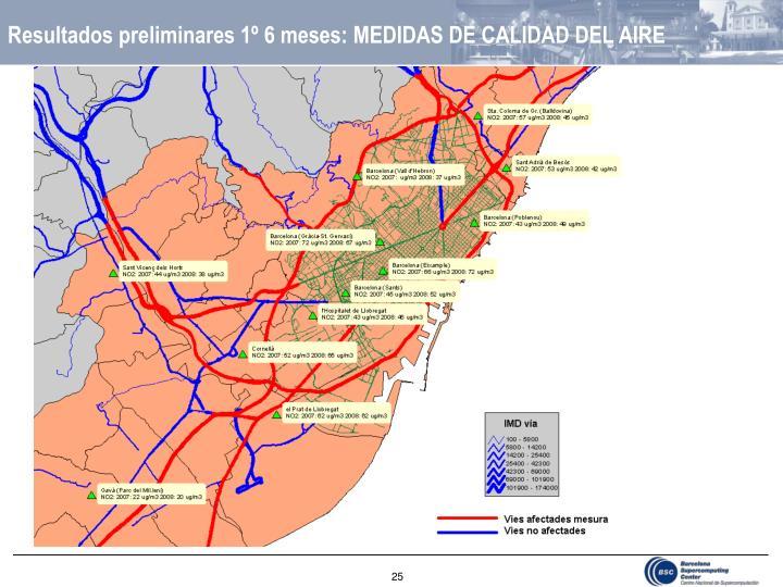 Resultados preliminares 1º 6 meses: MEDIDAS DE CALIDAD DEL AIRE
