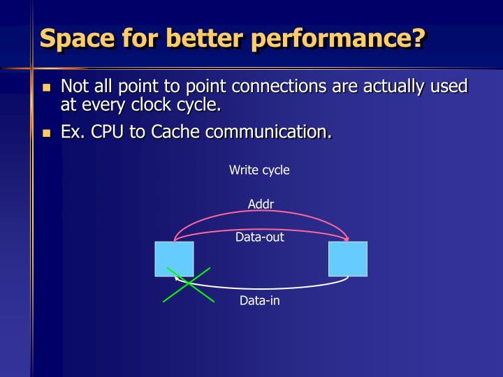 Space for better performance?