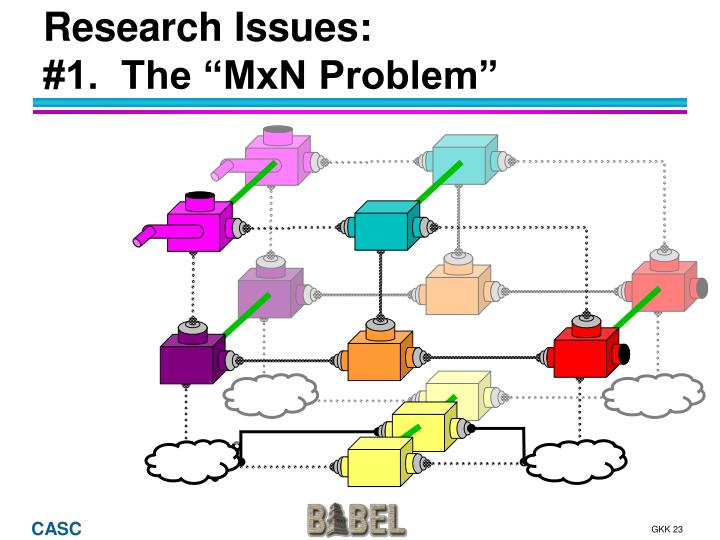 Research Issues: