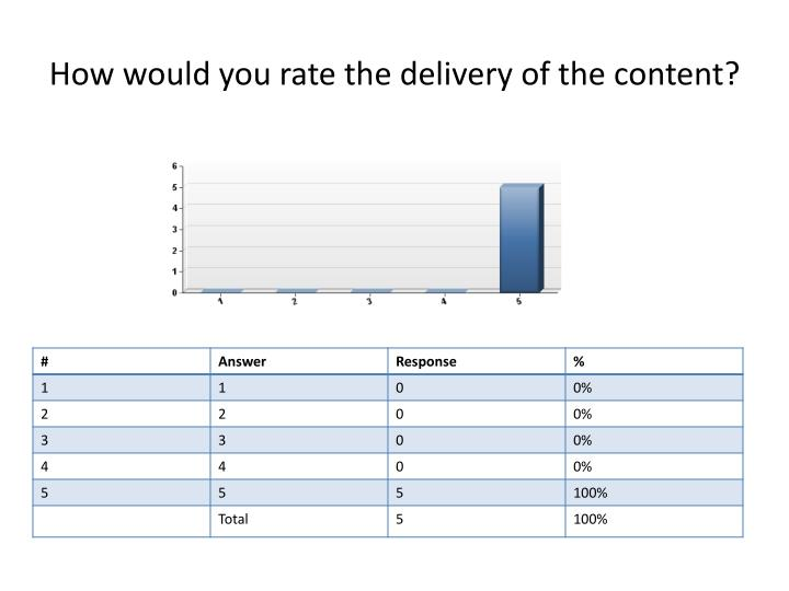 How would you rate the delivery of the content?