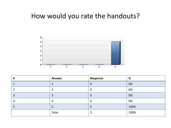 How would you rate the handouts?