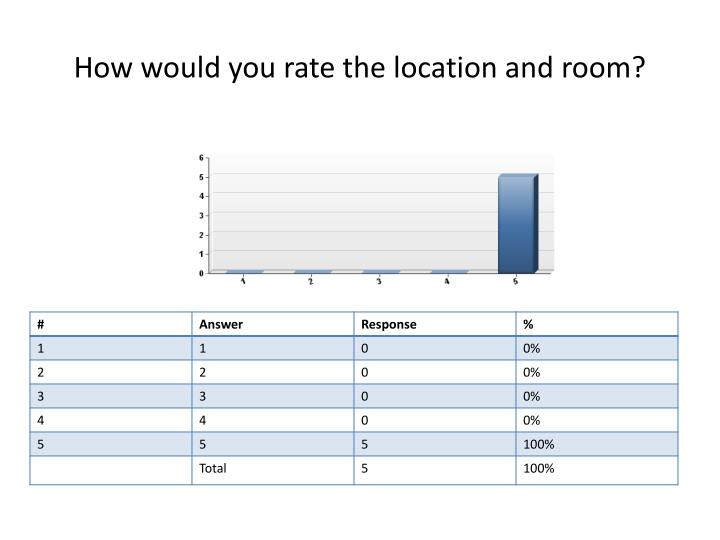 How would you rate the location and room?