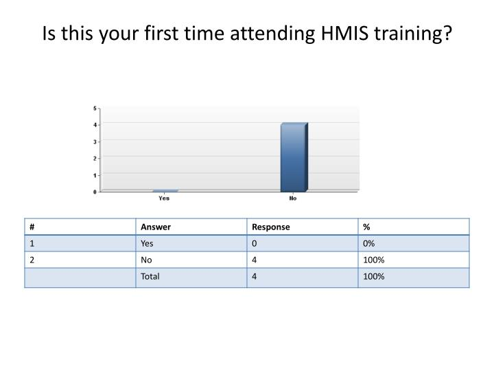 Is this your first time attending HMIS training?