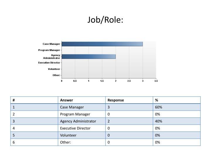 Job/Role: