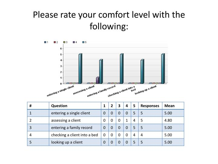 Please rate your comfort level with the following: