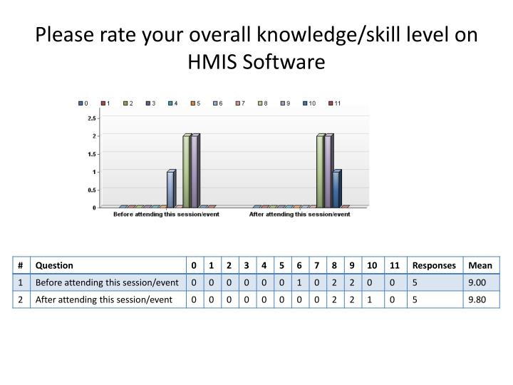 Please rate your overall knowledge/skill level on HMIS Software