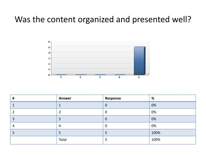 Was the content organized and presented well?