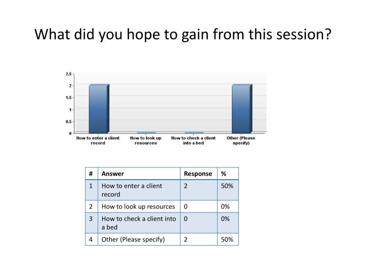 What did you hope to gain from this session?